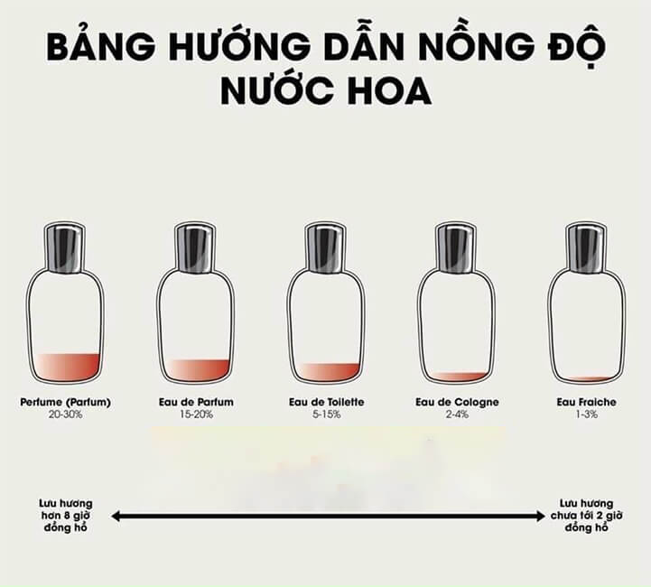 do-luu-huong-nuoc-hoa